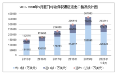 2020年1-9月厦门海沧保税港区进出口金额及进出口差额统计分析