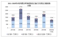 2020年1-9月内蒙古呼和浩特出口加工区进出口金额及进出口差额统计分析