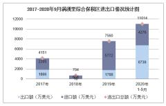 2020年1-9月满洲里综合保税区进出口金额及进出口差额统计分析