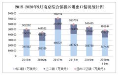 2020年1-9月南京综合保税区进出口金额及进出口差额统计分析