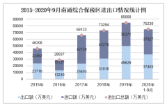 2020年1-9月南通综合保税区进出口金额及进出口差额统计分析
