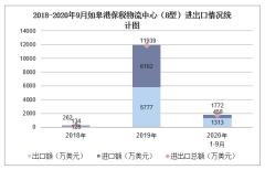 2020年1-9月如皋港保税物流中心(B型)进出口金额及进出口差额统计分析