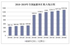 2019年全国旅游外汇收入及各地区排行统计分析