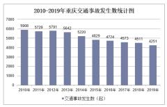 2010-2019年重庆交通事故发生数、受伤人数、死亡人数和直接财产损失统计