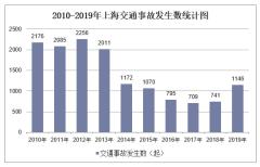 2010-2019年上海交通事故发生数、受伤人数、死亡人数和直接财产损失统计