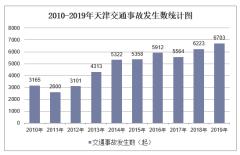 2010-2019年天津交通事故发生数、受伤人数、死亡人数和直接财产损失统计