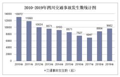 2010-2019年四川交通事故发生数、受伤人数、死亡人数和直接财产损失统计