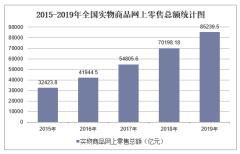 2019年全国实物商品网上零售总额及各地区排行统计分析