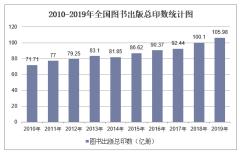 2019年全国图书出版总印数及各地区排行统计分析