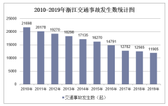 2010-2019年浙江交通事故发生数、受伤人数、死亡人数和直接财产损失统计