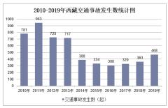 2010-2019年西藏交通事故发生数、受伤人数、死亡人数和直接财产损失统计