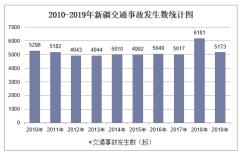 2010-2019年新疆交通事故发生数、受伤人数、死亡人数和直接财产损失统计