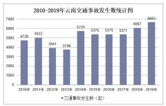 2010-2019年云南交通事故发生数、受伤人数、死亡人数和直接财产损失统计