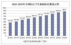 2019年全国医疗卫生机构床位数及各地区排行统计分析
