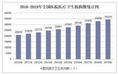 2019年全国医院医疗卫生机构数及各地区排行统计分析