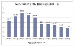 2019年全国医院病床使用率及各地区排行统计分析