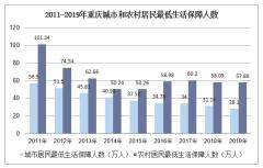 2010-2019年重庆居民最低生活保障人数、职工基本养老保险和医疗保险参保人数统计