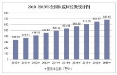 2019年全国医院床位数及各地区排行统计分析