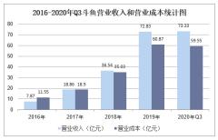 2020年三季度斗鱼营业收入、资产负债情况、用户数量及营销费用统计分析「图」