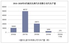 2020年1-9月重庆比速汽车有限公司汽车产销量情况统计