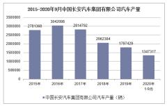 2020年1-9月中国长安汽车集团有限公司汽车产销量情况统计