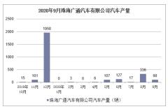 2020年1-9月珠海广通汽车有限公司汽车产销量情况统计