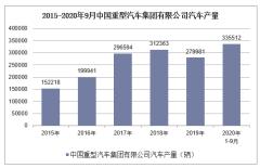 2020年1-9月中国重型汽车集团有限公司汽车产销量情况统计