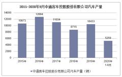 2020年1-9月中通客车控股股份有限公司汽车产销量情况统计