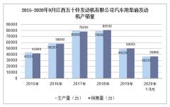 2020年9月江西五十铃发动机有限公司汽车用柴油发动机产销量统计分析