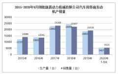 2020年9月绵阳新晨动力机械有限公司汽车用柴油发动机产销量统计分析