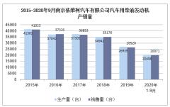 2020年9月南京依维柯汽车有限公司汽车用柴油发动机产销量统计分析