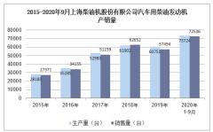 2020年9月上海柴油机股份有限公司汽车用柴油发动机产销量统计分析