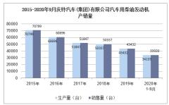 2020年9月庆铃汽车(集团)有限公司汽车用柴油发动机产销量统计分析