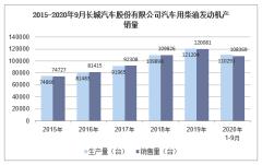 2020年9月长城汽车股份有限公司汽车用柴油发动机产销量统计分析