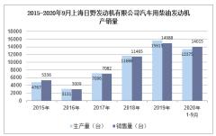 2020年9月上海日野发动机有限公司汽车用柴油发动机产销量统计分析