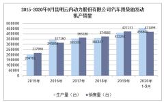 2020年9月昆明云内动力股份有限公司汽车用柴油发动机产销量统计分析