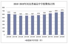 2010-2019年河北普通高中学校数、学生人数情况及教职工人数情况统计