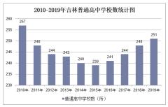 2010-2019年吉林普通高中学校数、学生人数情况及教职工人数情况统计