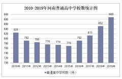 2010-2019年河南普通高中学校数、学生人数情况及教职工人数情况统计