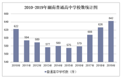 2010-2019年湖南普通高中学校数、学生人数情况及教职工人数情况统计