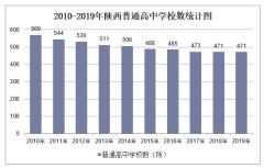 2010-2019年陕西普通高中学校数、学生人数情况及教职工人数情况统计