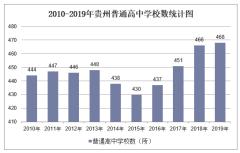2010-2019年贵州普通高中学校数、学生人数情况及教职工人数情况统计
