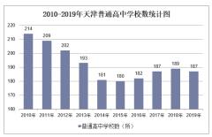 2010-2019年天津普通高中学校数、学生人数情况及教职工人数情况统计