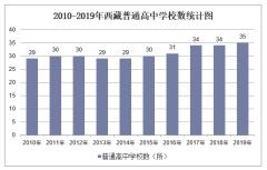 2010-2019年西藏普通高中学校数、学生人数情况及教职工人数情况统计