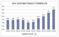 2010-2019年浙江普通高中学校数、学生人数情况及教职工人数情况统计