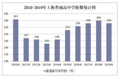 2010-2019年上海普通高中学校数、学生人数情况及教职工人数情况统计