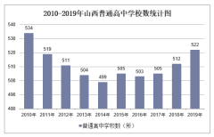 2010-2019年山西普通高中学校数、学生人数情况及教职工人数情况统计