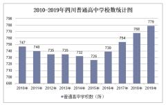 2010-2019年四川普通高中学校数、学生人数情况及教职工人数情况统计
