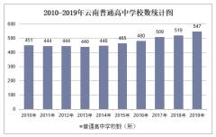 2010-2019年云南普通高中学校数、学生人数情况及教职工人数情况统计