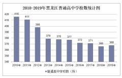 2010-2019年黑龙江普通高中学校数、学生人数情况及教职工人数情况统计
